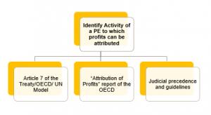 Article 7 Business Profits