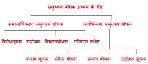 Samuchaya bodhak Avyay ke bhed