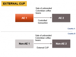 "comparable uncontrolled price (""CUP"") Method"