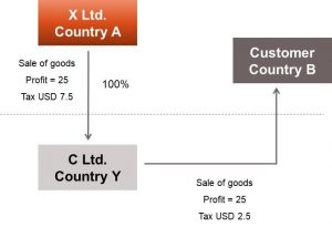 What is Transfer Pricing – CA Final Direct and International Tax