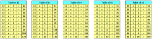 Multiplication Table 2 to 20