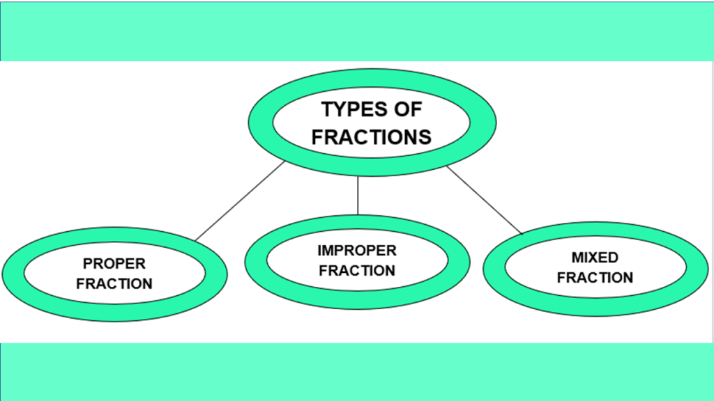 Types Of Fractions Proper Improper Mixed Ncert Solutions Practice Questions